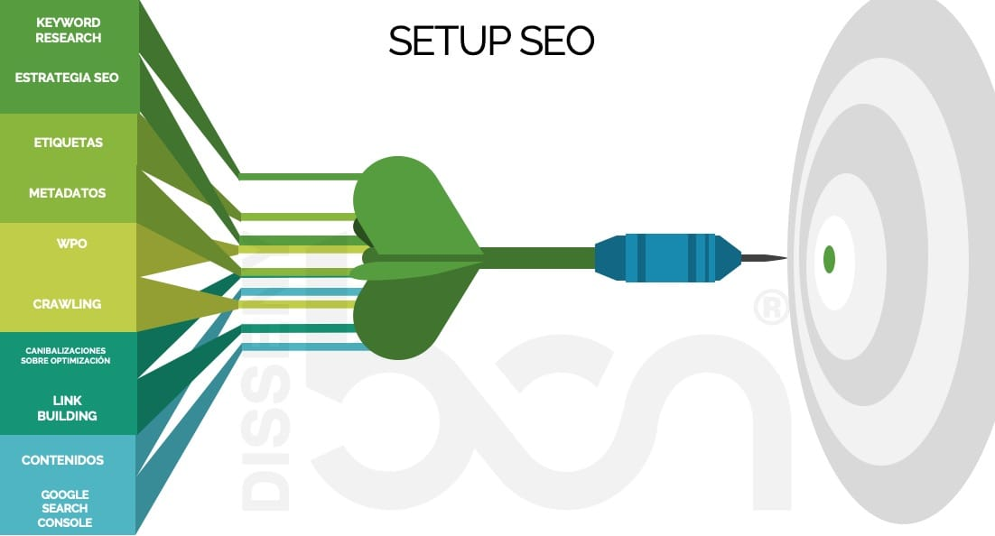 setup seo2 - ¿Qué es un SETUP SEO?