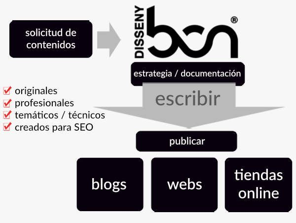 Redacción de contenido web